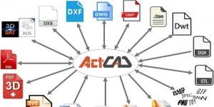 Phần mềm ActCAD – Giải pháp mới cho phác họa,...