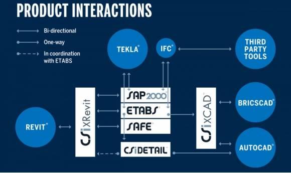 Hãng Computers and Structures, Inc (CSI) vừa cho ra mắt phần mềm CSiXCAD