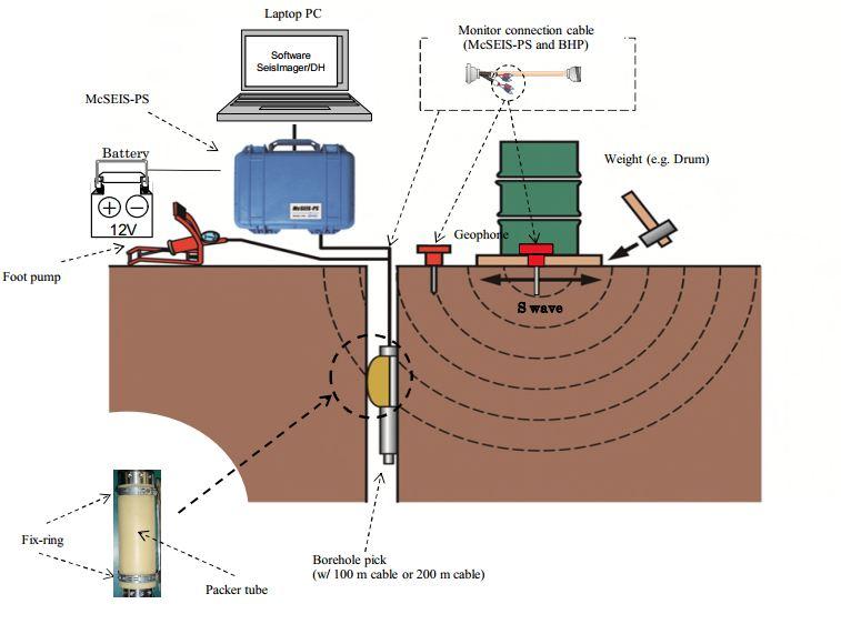 Thiết bị ghi địa chấn lỗ khoan - Hãng OYO Corporation ( Nhật Bản)
